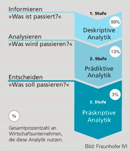 Grafik zur Darstellung Informieren, Analysieren, Entscheiden in der Analytik