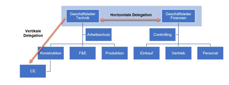 Schematische Darstellung einer vereinfachten Unternehmensorganisation – Horizontale und vertikale Aufgabendelegation
