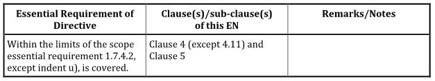 Extract from Annex ZA of EN ISO 20607: 2019