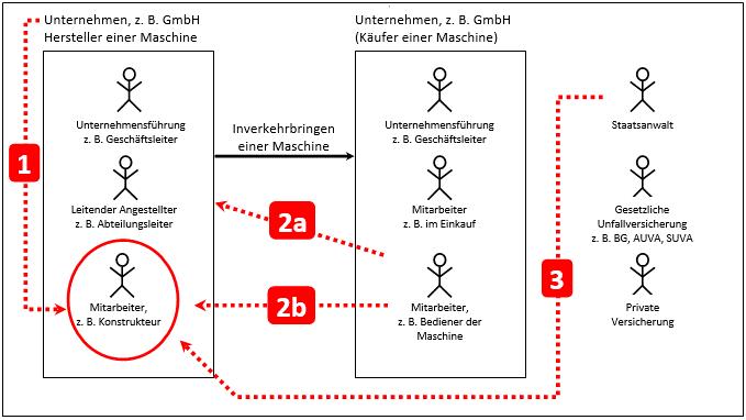 Grafische Übersicht für Haftungsrechtliche Angriffsrichtungen gegenüber operativ tätigen Mitarbeitern wie z. B. Konstrukteuren