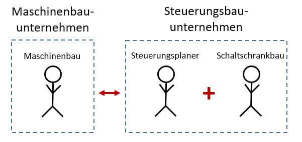 Grafik zur Planung der Steuerung und Bau des Schaltschrankes in externem Unternehmen