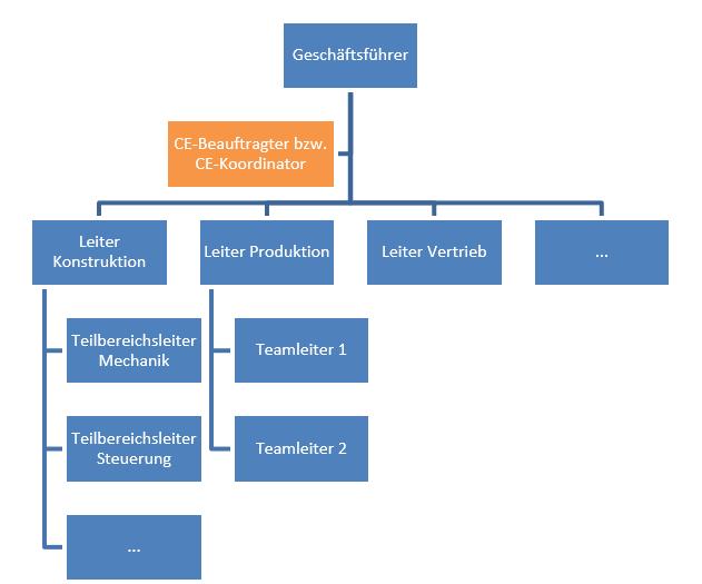 Schematische Darstelleung einer Linienorganisation mit einem CE-Koordinator als Stabsstelle