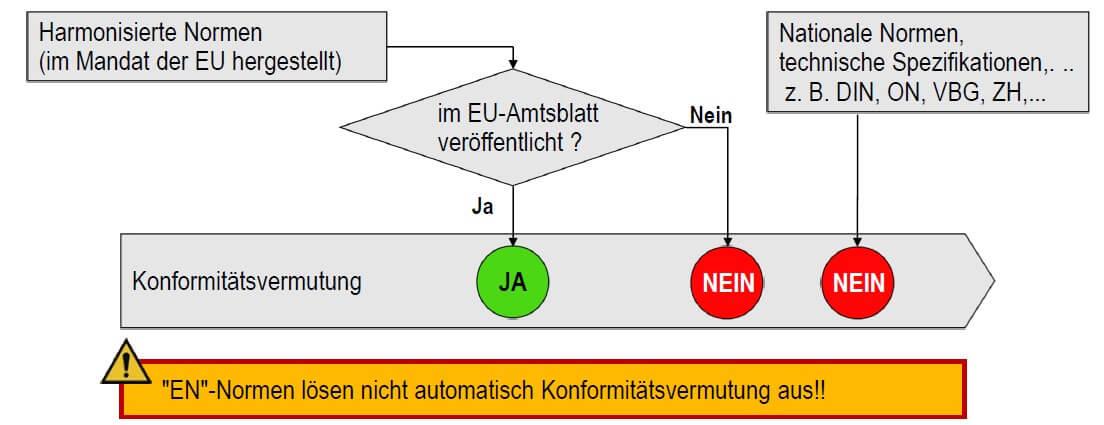 unterschied-zwischen-harmonisierten-normen-und-normen-mit-konformitaetsvermutungswirkung