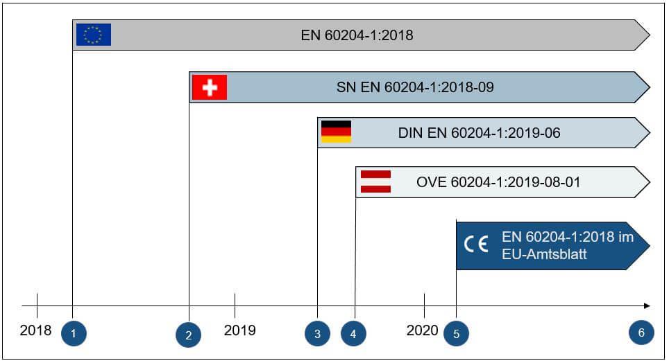zeitlicher-verlauf-der-veroeffentlichungen-zur-en-60204-1-2018