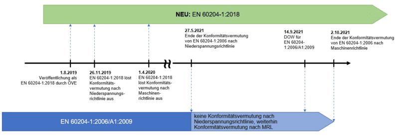 Grafik Zeitstrahl zur EN 60204-1