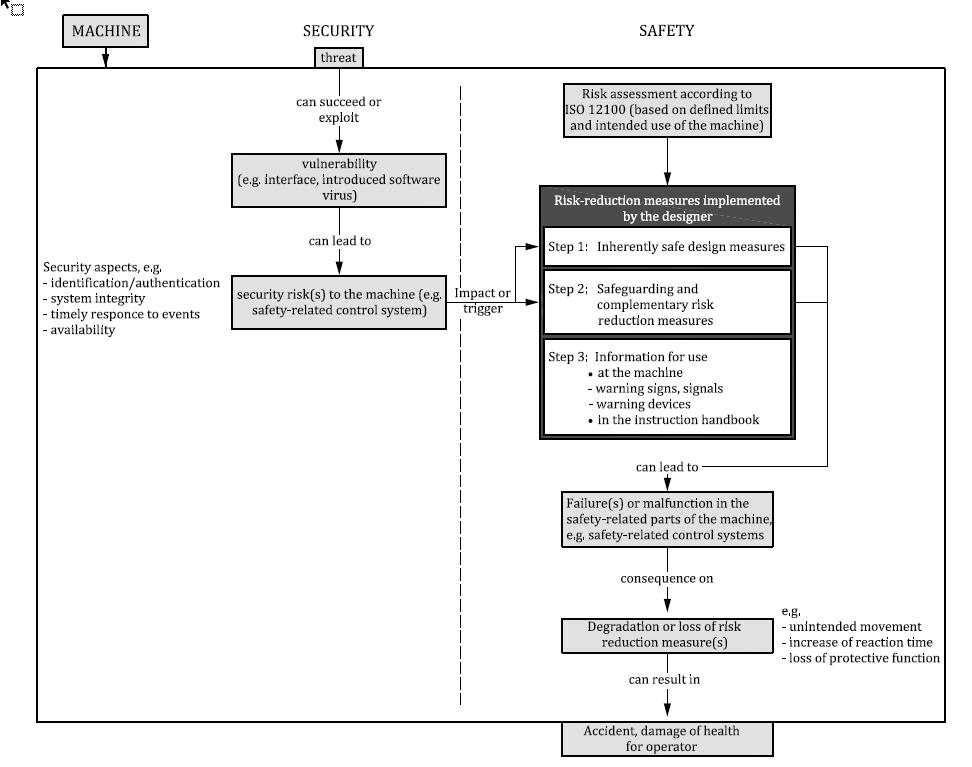 Zusammenhänge zwischen Security und Safety Risikobeurteilungen entsprechend ISO/TR 22100-4